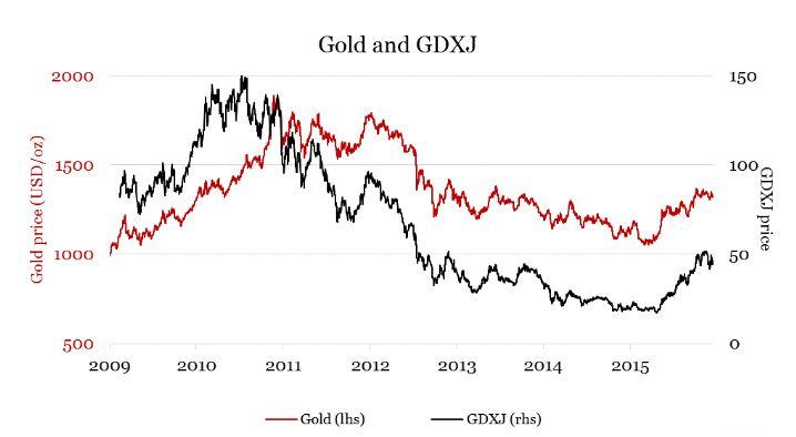 198be72491 ... l'andamento relativo dei titoli minerari classici (GDX) e quelli delle  miniere di piccole dimensioni (GDXJ) rispetto al corso dell'oro (linea  rossa).